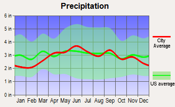 Towanda, Pennsylvania average precipitation