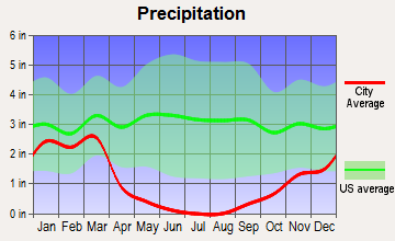 Lindsay, California average precipitation