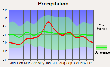 Wellsboro, Pennsylvania average precipitation