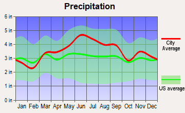 West Liberty, Pennsylvania average precipitation