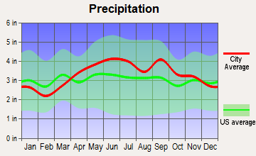 Wyoming, Pennsylvania average precipitation