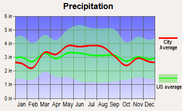 Lynnwood-Pricedale, Pennsylvania average precipitation