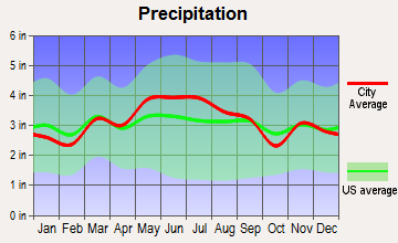 Mount Lebanon, Pennsylvania average precipitation