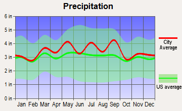 Parkside, Pennsylvania average precipitation