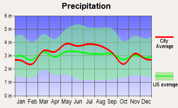 Perryopolis, Pennsylvania average precipitation
