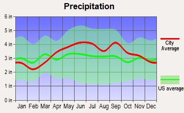 Pringle, Pennsylvania average precipitation