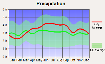 Pymatuning South, Pennsylvania average precipitation