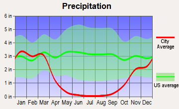 Marina, California average precipitation