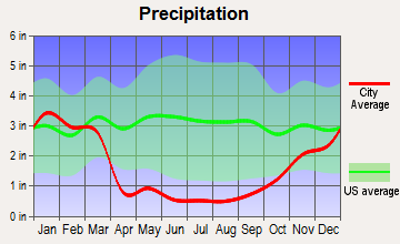 Markleeville, California average precipitation