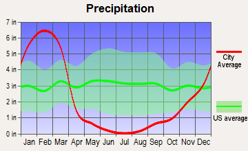 Mayflower Village, California average precipitation