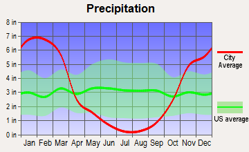 Meadow Valley, California average precipitation