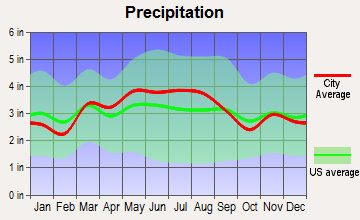 Belle Vernon, Pennsylvania average precipitation