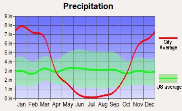 Mendocino, California average precipitation