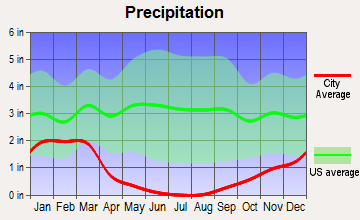 Mendota, California average precipitation