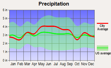 Blawnox, Pennsylvania average precipitation
