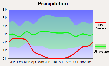 Merced, California average precipitation