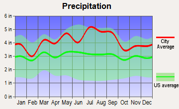 Bryn Athyn, Pennsylvania average precipitation