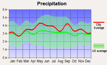 Carlisle, Pennsylvania average precipitation