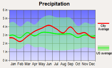 Clarks Summit, Pennsylvania average precipitation