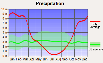 Mineral, California average precipitation