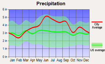 St. Petersburg, Pennsylvania average precipitation