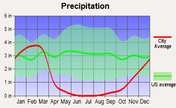 Mission Hills, California average precipitation