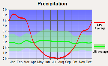 Mi-Wuk Village, California average precipitation