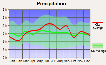 Sharon, Pennsylvania average precipitation