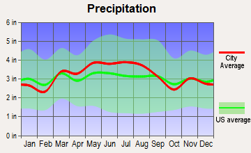 Stockdale, Pennsylvania average precipitation