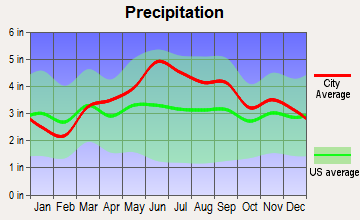 Tidioute, Pennsylvania average precipitation