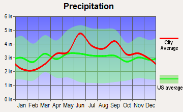 Conneaut Lakeshore, Pennsylvania average precipitation