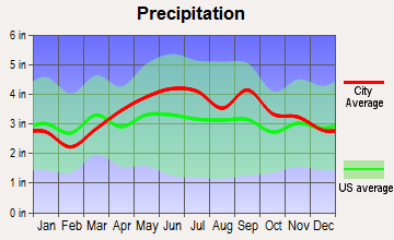 Dallas, Pennsylvania average precipitation