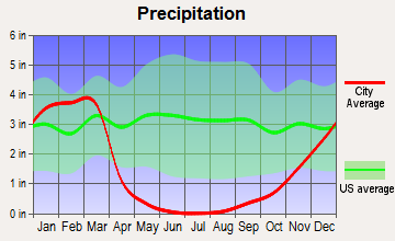 Morro Bay, California average precipitation