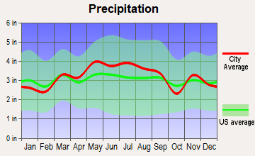 Irwin, Pennsylvania average precipitation