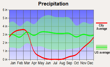 Nipomo, California average precipitation