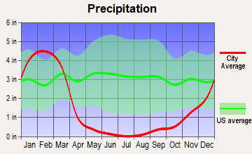 North El Monte, California average precipitation