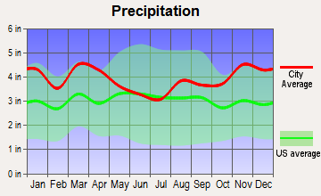 Portsmouth, Rhode Island average precipitation
