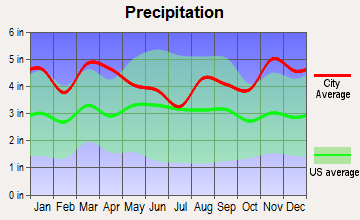 Wakefield-Peacedale, Rhode Island average precipitation