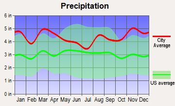Hope Valley, Rhode Island average precipitation
