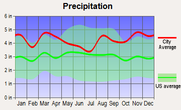 Ashaway, Rhode Island average precipitation