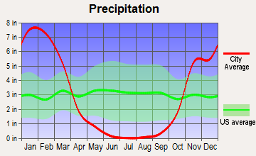 Novato, California average precipitation