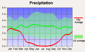 Oakley, California average precipitation