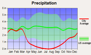 Orosi, California average precipitation