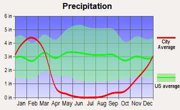 Oxnard, California average precipitation