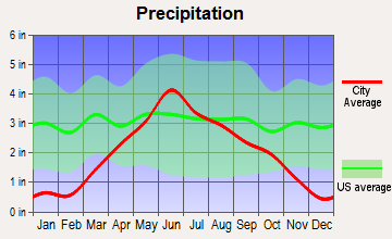Lake Norden, South Dakota average precipitation