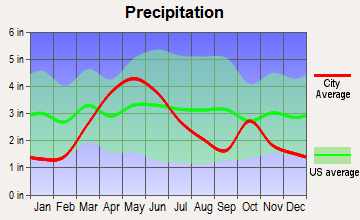 Lead, South Dakota average precipitation
