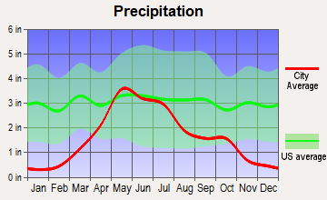 Mission, South Dakota average precipitation