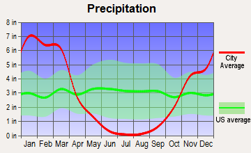 Phoenix Lake-Cedar Ridge, California average precipitation