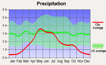 St. Francis, South Dakota average precipitation
