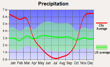 Pine Hills, California average precipitation